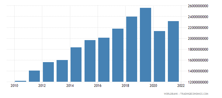 georgia imports of goods and services constant lcu wb data