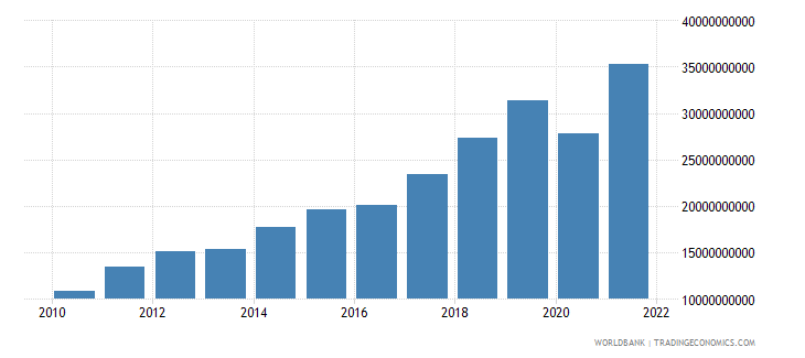 georgia imports of goods and services current lcu wb data
