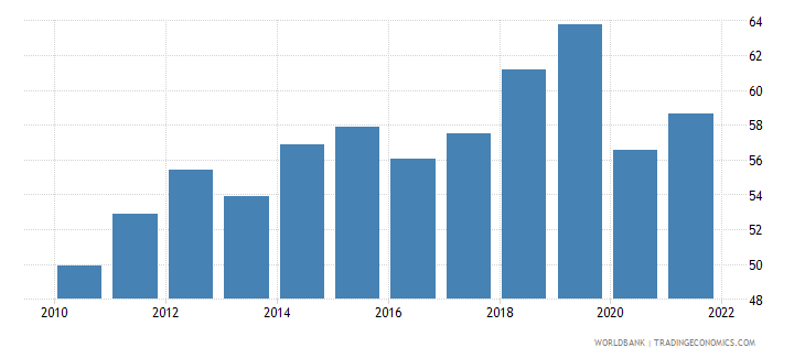 georgia imports of goods and services percent of gdp wb data
