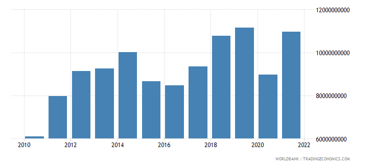 georgia imports of goods and services us dollar wb data
