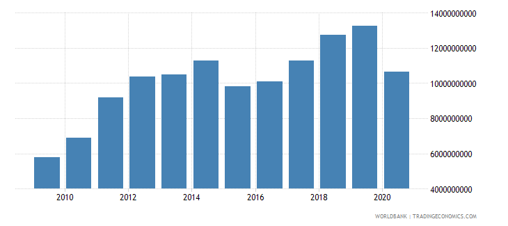 georgia imports of goods services and income bop us dollar wb data