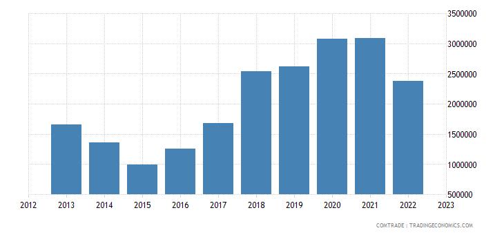 georgia imports poland miscellaneous articles base metal