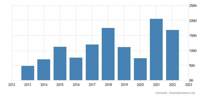 georgia imports turkmenistan