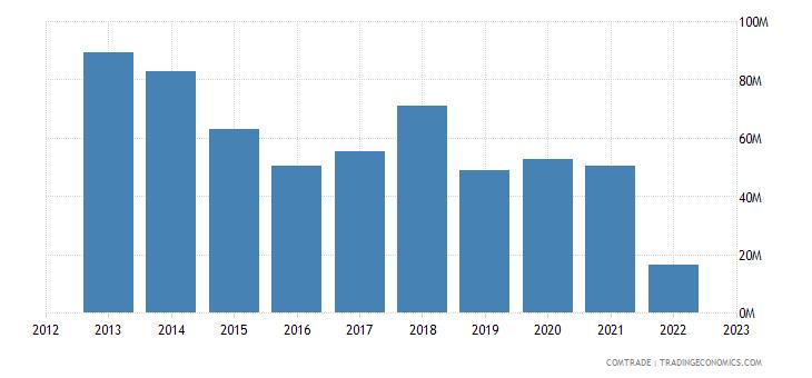 georgia imports ukraine iron steel