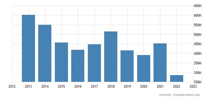 georgia imports ukraine