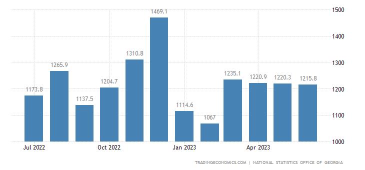 Georgia Imports