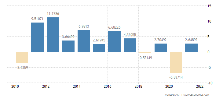 georgia industry value added annual percent growth wb data