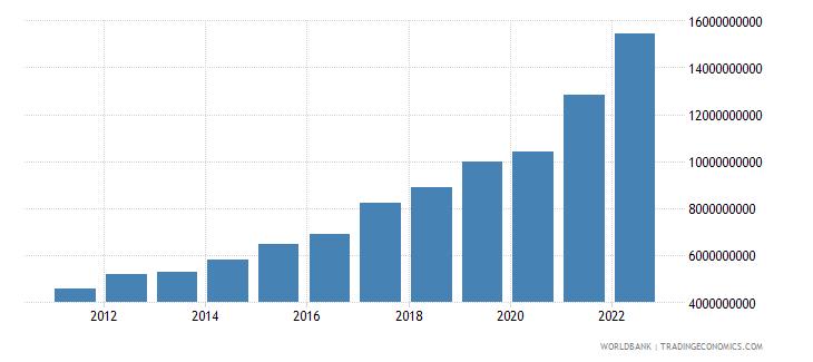 georgia industry value added current lcu wb data