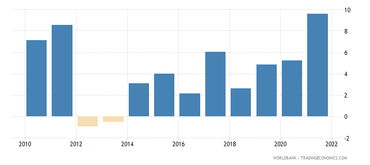 georgia inflation consumer prices annual percent wb data