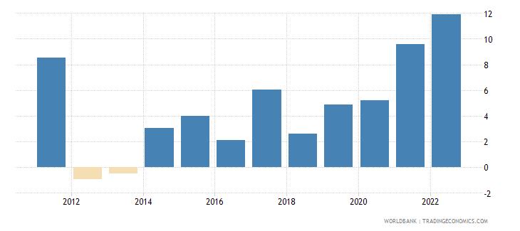 georgia inflation consumer prices annual percent wb data