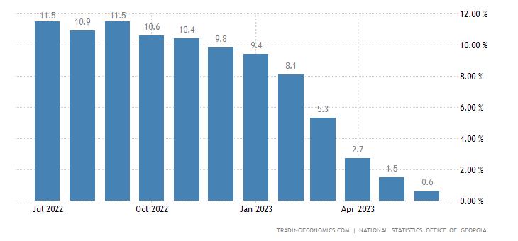 Georgia Inflation Rate