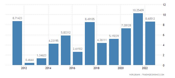 georgia inflation gdp deflator annual percent wb data