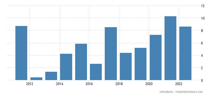 georgia inflation gdp deflator linked series annual percent wb data