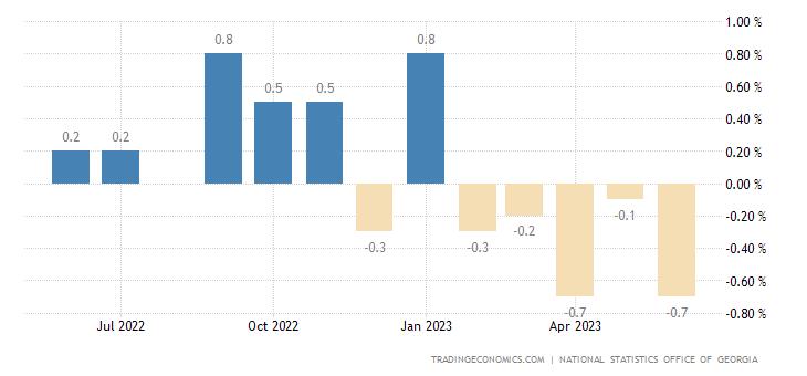 Georgia Inflation Rate MoM