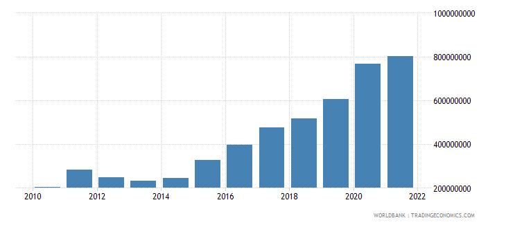 georgia interest payments current lcu wb data