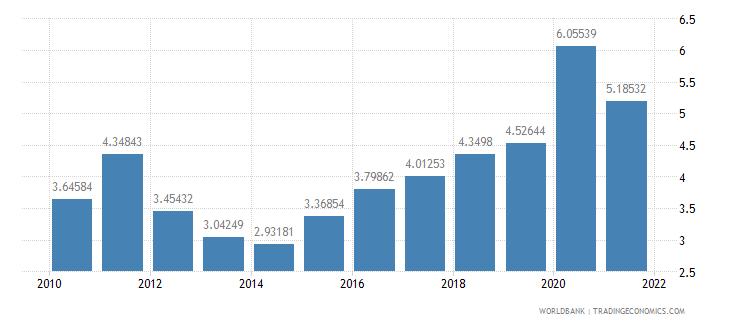 georgia interest payments percent of revenue wb data