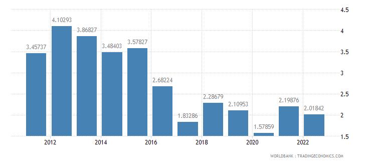 georgia interest rate spread lending rate minus deposit rate percent wb data