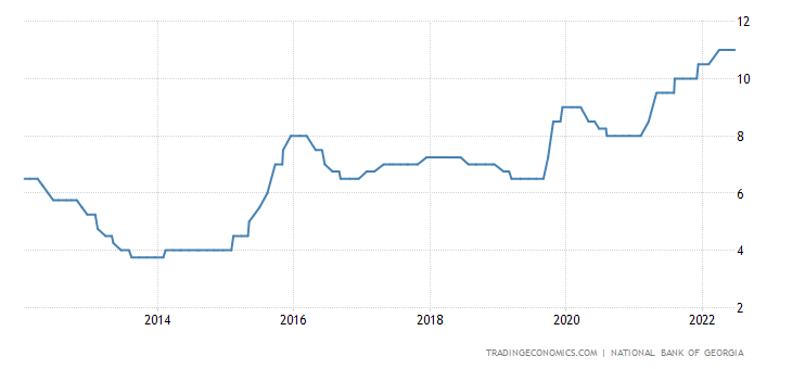 Georgia Interest Rate