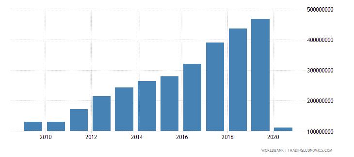 georgia international tourism expenditures for passenger transport items us dollar wb data