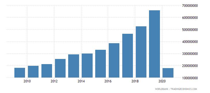georgia international tourism expenditures for travel items us dollar wb data