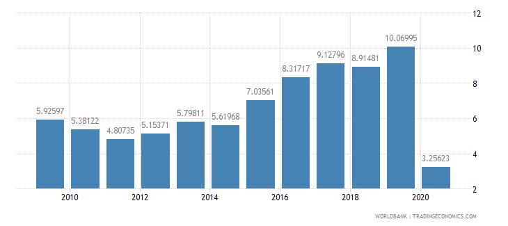 georgia international tourism expenditures percent of total imports wb data