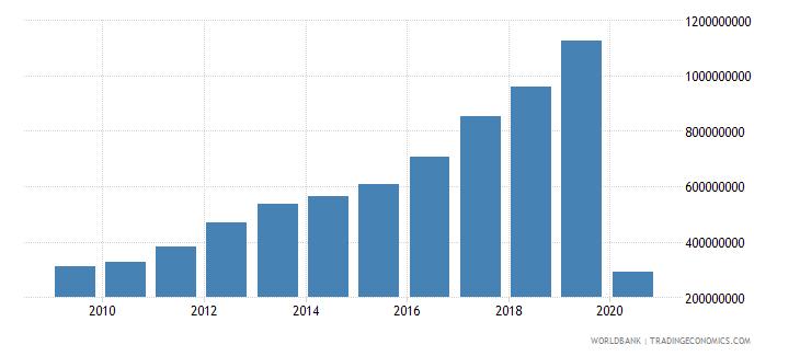 georgia international tourism expenditures us dollar wb data