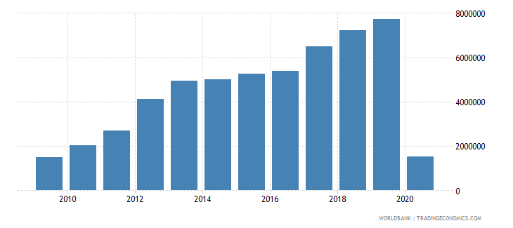 georgia international tourism number of arrivals wb data