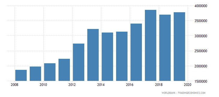 georgia international tourism number of departures wb data