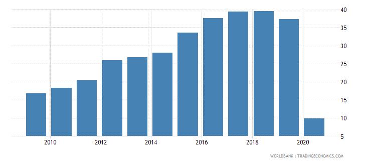 georgia international tourism receipts percent of total exports wb data
