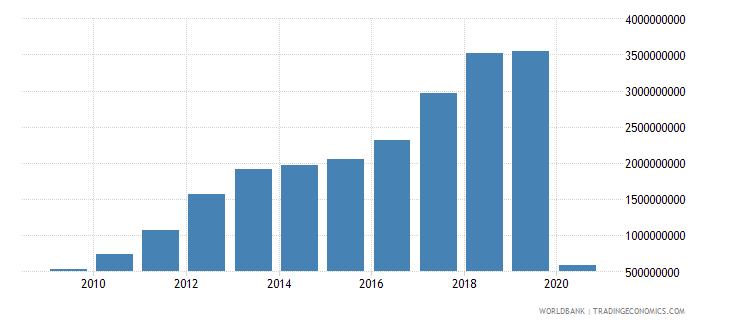 georgia international tourism receipts us dollar wb data