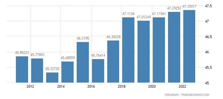 georgia labor force female percent of total labor force wb data