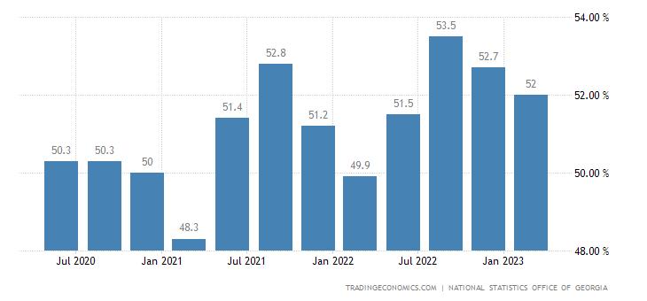 Georgia Labor Force Participation Rate