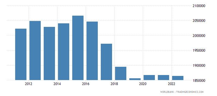 georgia labor force total wb data