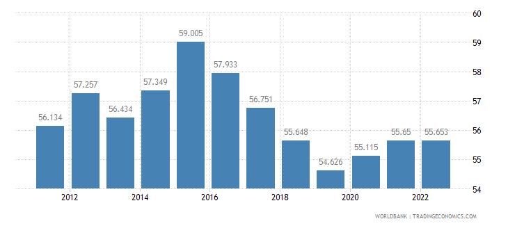 georgia labor participation rate female percent of female population ages 15 plus  wb data