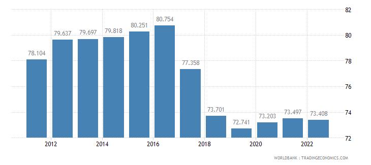georgia labor participation rate male percent of male population ages 15 plus  wb data