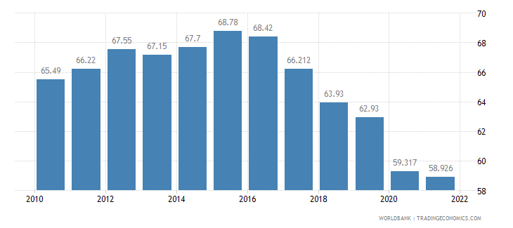 georgia labor participation rate total percent of total population ages 15 plus  wb data