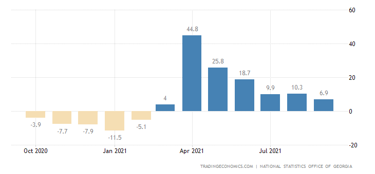 Georgia GDP YoY