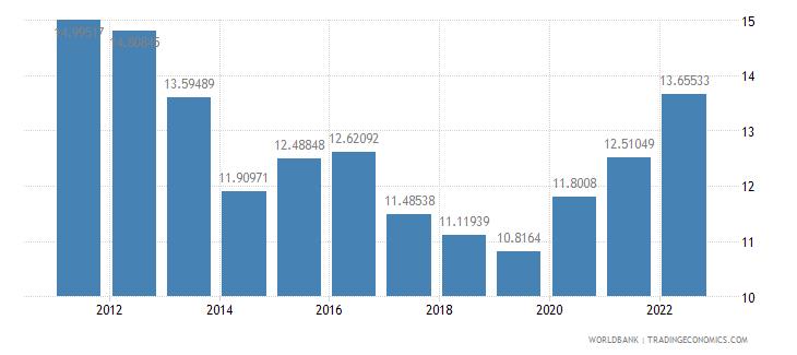georgia lending interest rate percent wb data