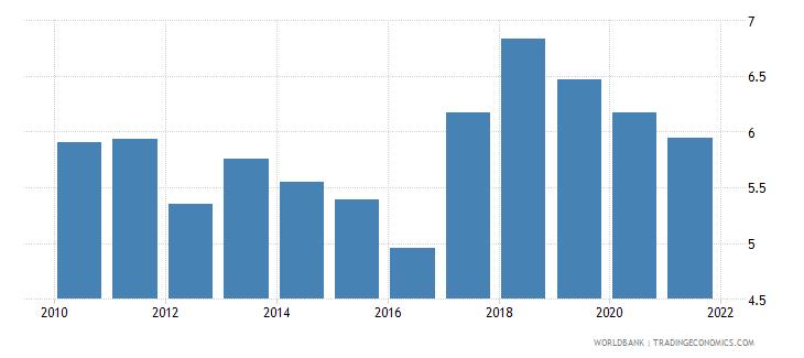 georgia liner shipping connectivity index maximum value in 2004  100 wb data