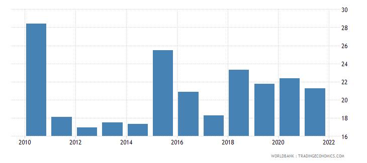 georgia liquid assets to deposits and short term funding percent wb data