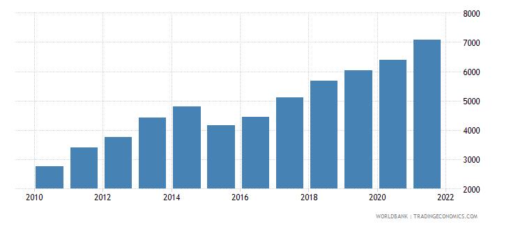 georgia liquid liabilities in millions usd 2000 constant wb data