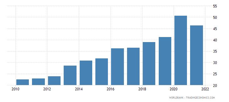 georgia liquid liabilities to gdp percent wb data
