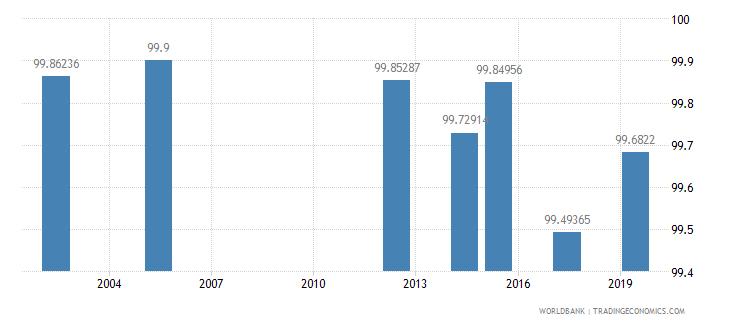 georgia literacy rate youth female percent of females ages 15 24 wb data