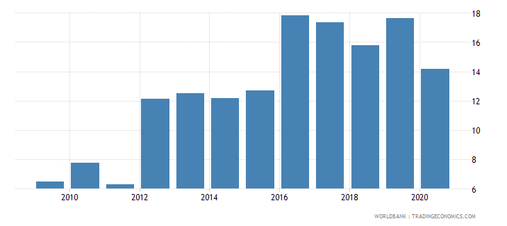 georgia loans from nonresident banks amounts outstanding to gdp percent wb data