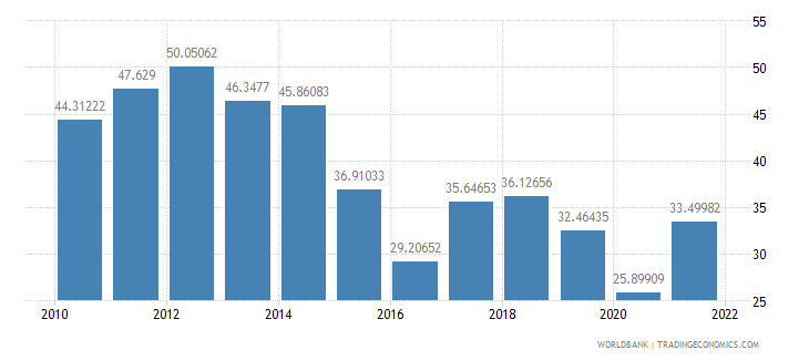 georgia manufactures exports percent of merchandise exports wb data