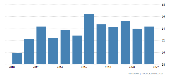 georgia manufactures imports percent of merchandise imports wb data