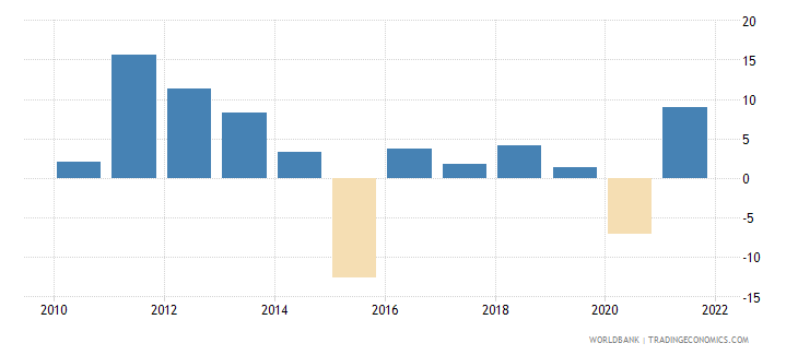 georgia manufacturing value added annual percent growth wb data