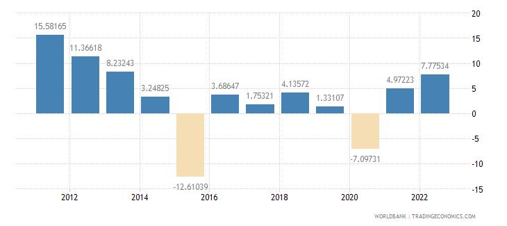 georgia manufacturing value added annual percent growth wb data