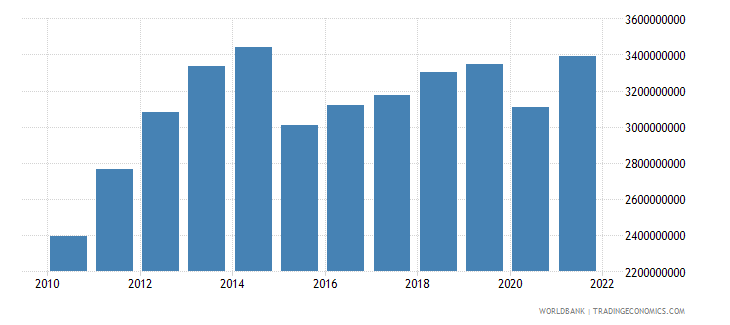georgia manufacturing value added constant lcu wb data