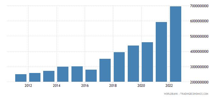 georgia manufacturing value added current lcu wb data